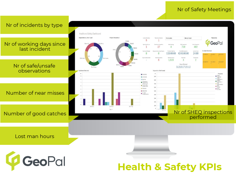 Health & Safety KPIs Construction UK