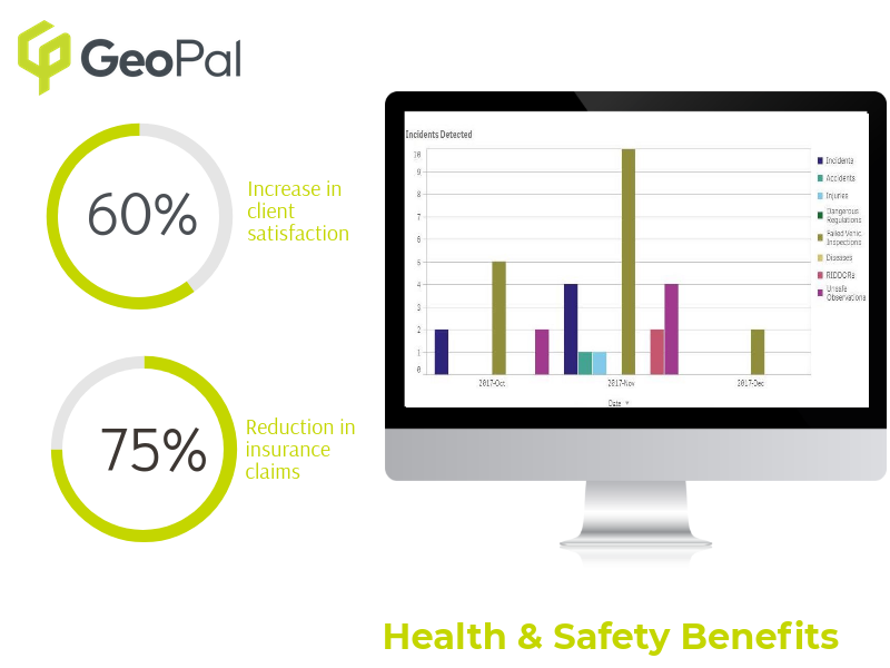 Health & Safety benefits construction software