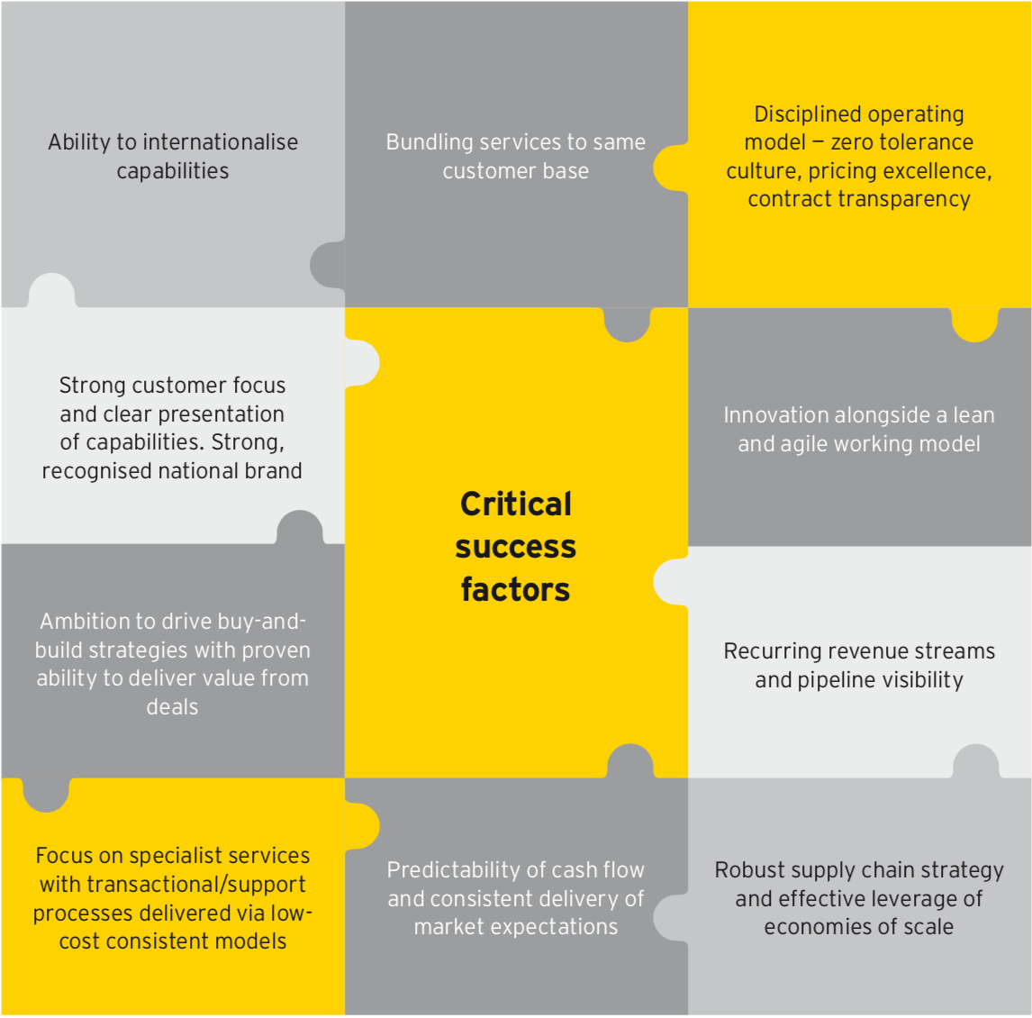 Critical success factors in Digital Construction