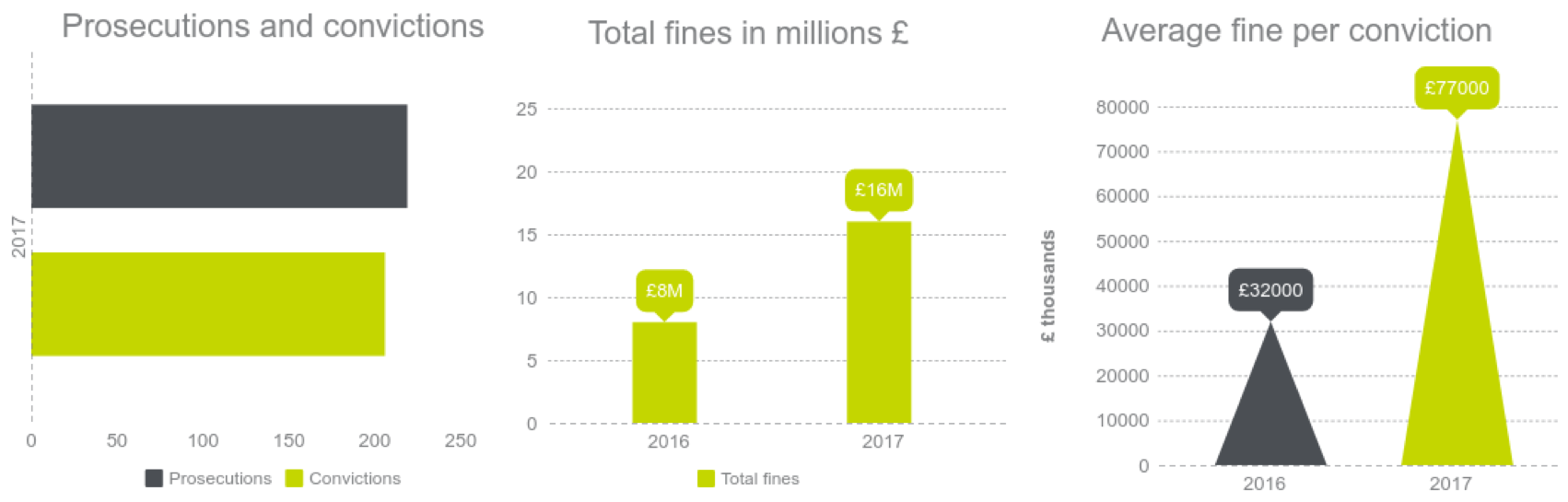 Fines in the construction sector UK 2016/2017