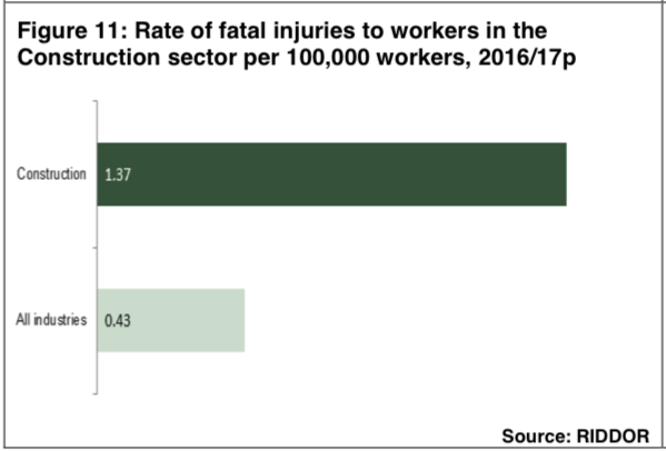 Injuries workers construction 2016/2017